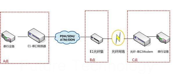 a点串行数据接口通过一条e1通道传输,b点为e1光纤Modem