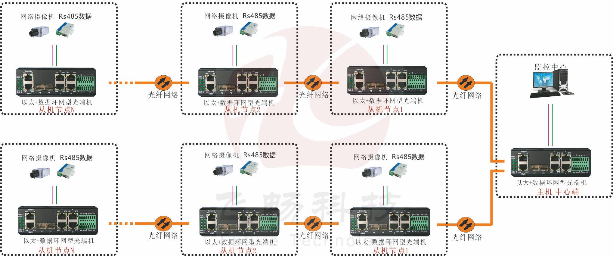 产品支持多种光纤网络拓扑结构:点对点通讯