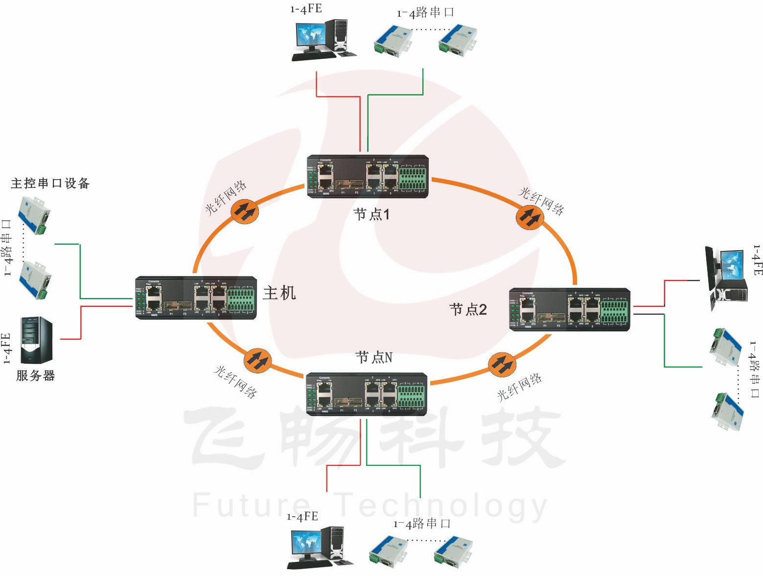 更复杂的网络拓扑结构