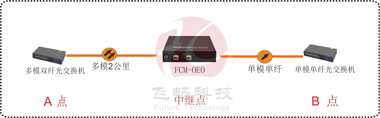 OEO 光纤放大中继器