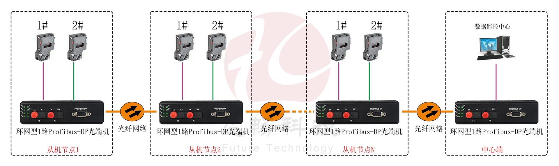 工业轨式 环网型1路Profibus-DP光端机 点对点光猫 方案图