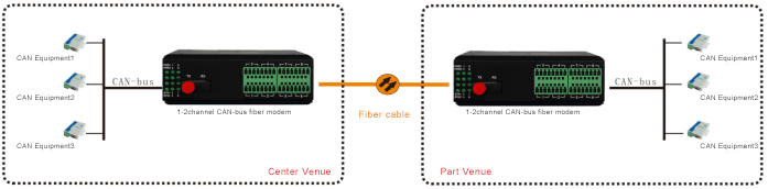 Industrial 1-2 channel CAN-bus fiber modem